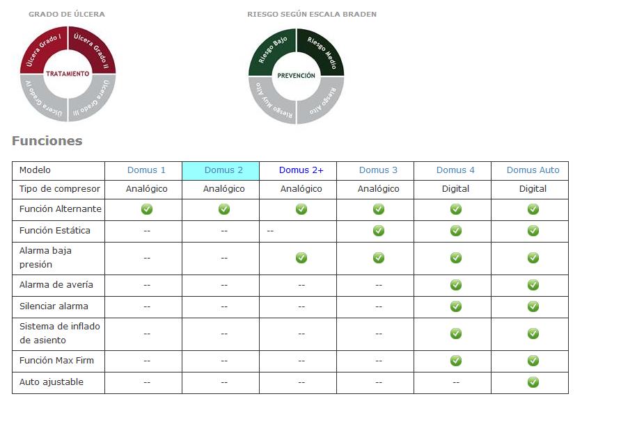 Colchón Antiescaras Domus: características y propiedades. Cómpralo en Diresa Device - FedBuy