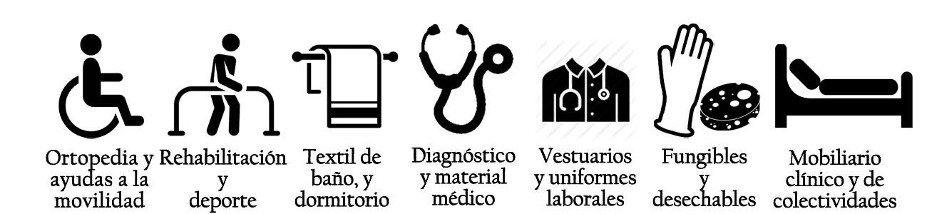 Categorías de productos vendidos en FedBuy: Ortopedia y movilidad, rehabilitación, textil, uniformes laborales, diagnóstico y material médico, mobiliario clínico y de colectividades y fungibles y desechables